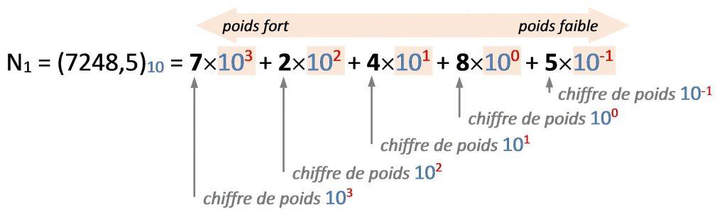 numeration_b10